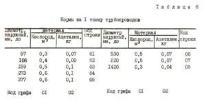 Норма расхода электродов на тонну металла