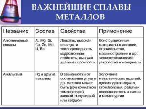 Сплавы цветных металлов их состав и применение