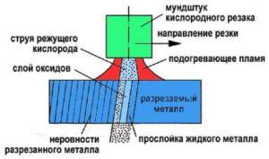 Как правильно резать металл кислородно пропановым резаком
