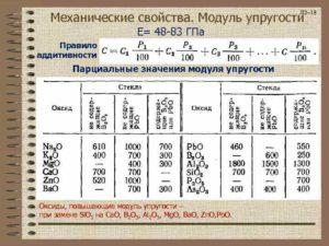 Модуль упругости металлов таблица