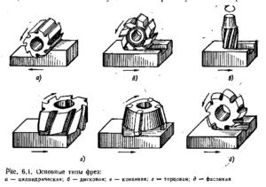 Классификация фрез по металлу