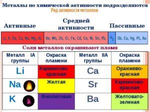 Активные металлы список в химии