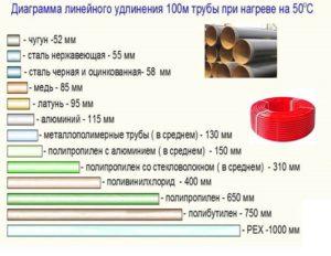 На сколько расширяется металл при нагревании