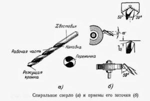 Заточка сверла по металлу своими руками приспособление