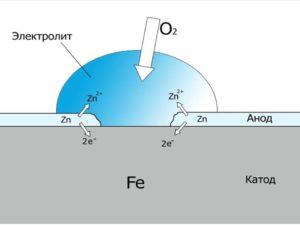 Защита металла от коррозии в воде