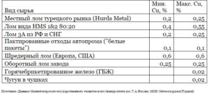 Категория металлолома как определить