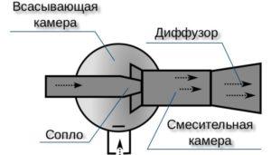 Эжектор воздушный своими руками