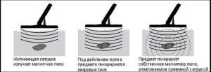 Принцип работы металлоискателя для поиска цветного металла