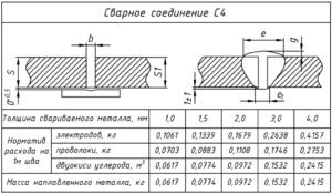 Расчет расхода электродов при ручной дуговой сварке