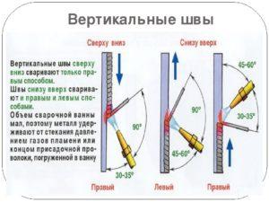 Вертикальный сварочный шов как варить