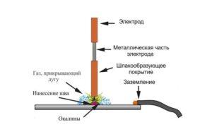 Как правильно варить тонкий металл инвертором