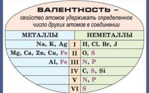 Какие металлы обладают постоянной валентностью