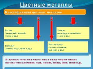 К какой группе металлов относится вольфрам