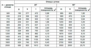 Размеры отводов стальных труб