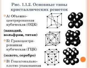 Виды кристаллических решеток металлов