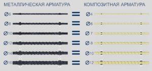 Сравнение композитной и металлической арматуры