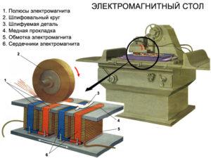 Электромагнитный стол своими руками