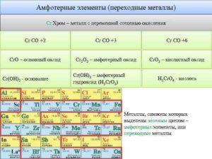 Амфотерные металлы список