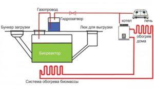 Мини биогазовая установка своими руками