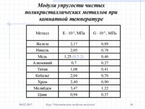 Модуль деформации стали