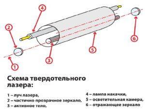 Твердотельный лазер своими руками