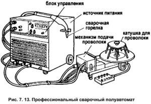 Из чего состоит сварочный полуавтомат