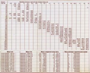 Переводная таблица металлопроката