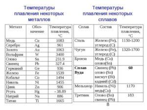 Температура плавления черного металла