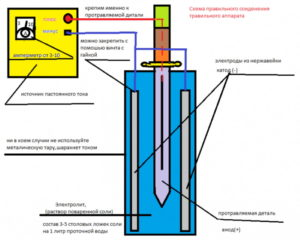 Травление металла в домашних условиях электричеством