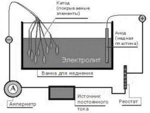 Меднение металла в домашних условиях