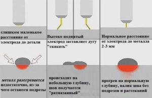 Секреты сварки электродом