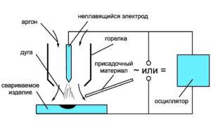 Принцип работы аргоновой сварки