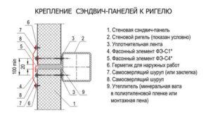 Как крепятся сэндвич панели к металлическому каркасу