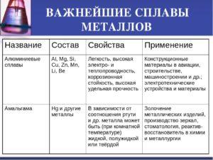 Какие бывают сплавы металлов список