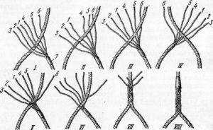 Как заплести трос в петлю своими руками
