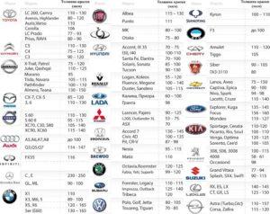 Толщина кузовного металла по маркам автомобилей