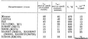 Теплопроводность стали при различных температурах