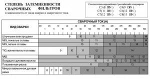 Светофильтры для сварки классификация