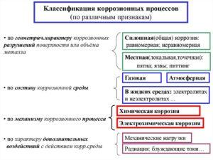 Классификация коррозии металлов по различным признакам