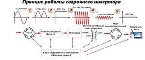 Принцип действия инверторного сварочного аппарата