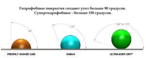 Супергидрофобное покрытие своими руками