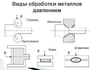Основные виды обработки металлов давлением