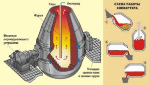 Производство стали в кислородных конвертерах