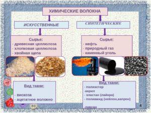 Какое сырье используется для производства синтетических волокон