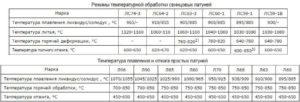 Температура плавления латуни л63