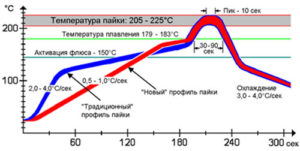 Температура пайки smd компонентов