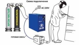 Какой газ нужен для сварки полуавтоматом