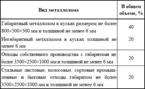 Классификация металлолома по категориям