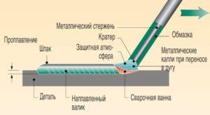Правила электросварки металлов