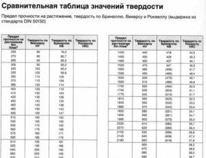 Переводная таблица твердости металла
